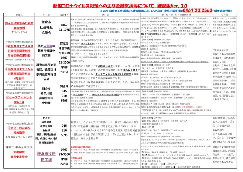 新型コロナウイルス対策への主な金融支援等について 鎌倉版Ver. 3.0_002